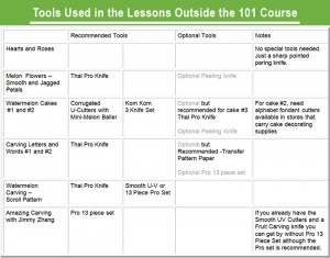 Chart showing the tools used in the individaul lessons of the 101 course for Beginners