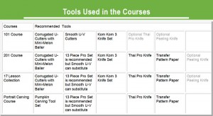 Chart of Tools used in the Courses.